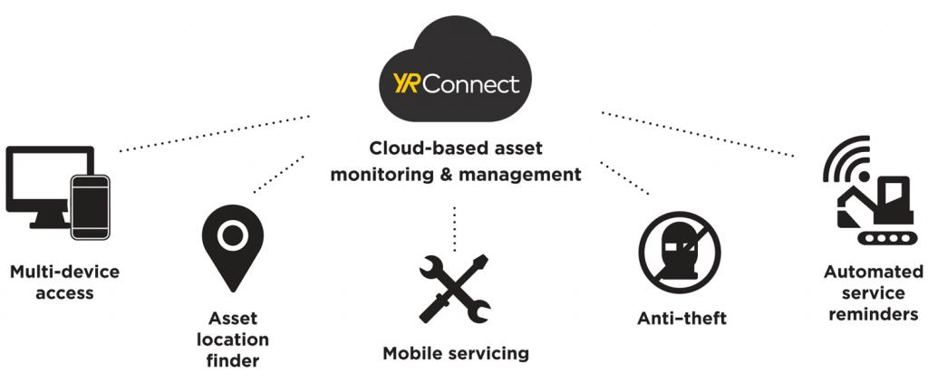 YR Connect diagram